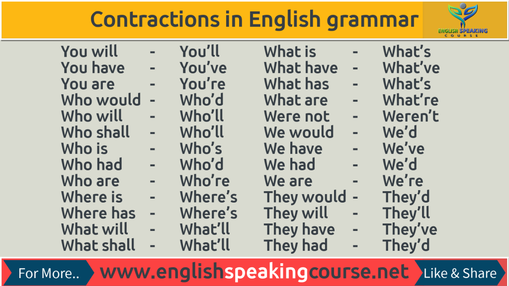 Contractions in English grammar with examples