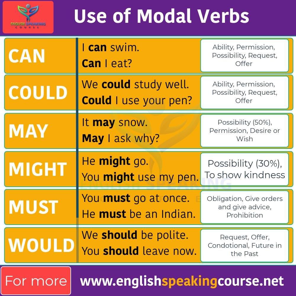 Modal verbs – Basic English Grammar How to use Modal Verbs 01