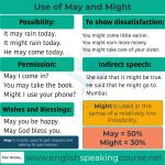 Use of May and Might May have and Might have 02