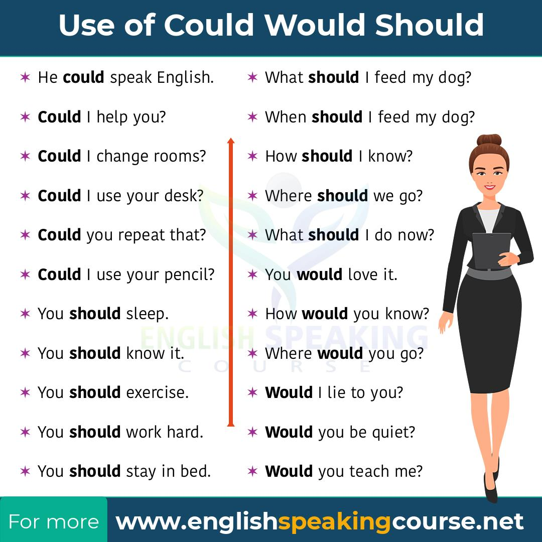 Could, should and would in English Grammar